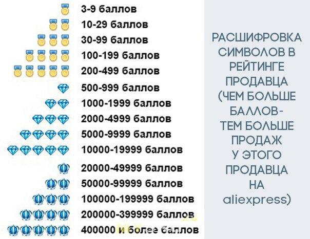 Изображение 4. Что такое PayPal на AliExpress? Можно ли платить на Алиэкспресс через PayPal | ПайПал? Как оплатить заказ, товар на Алиэкспресс на русском языке через PayPal?